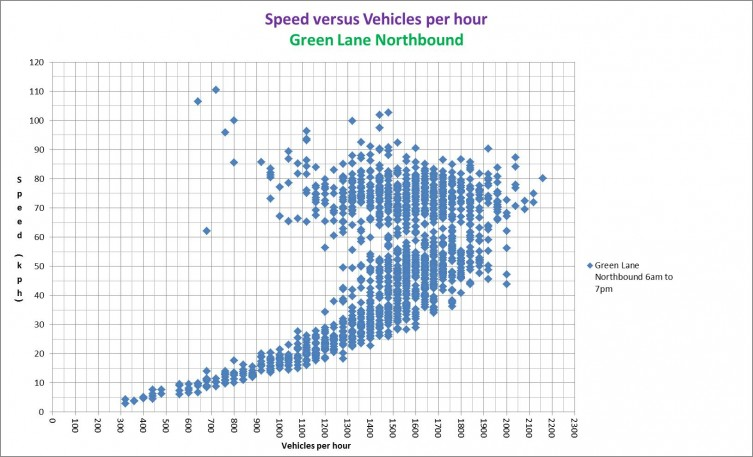 Speed vs Vehicles per hour diagram